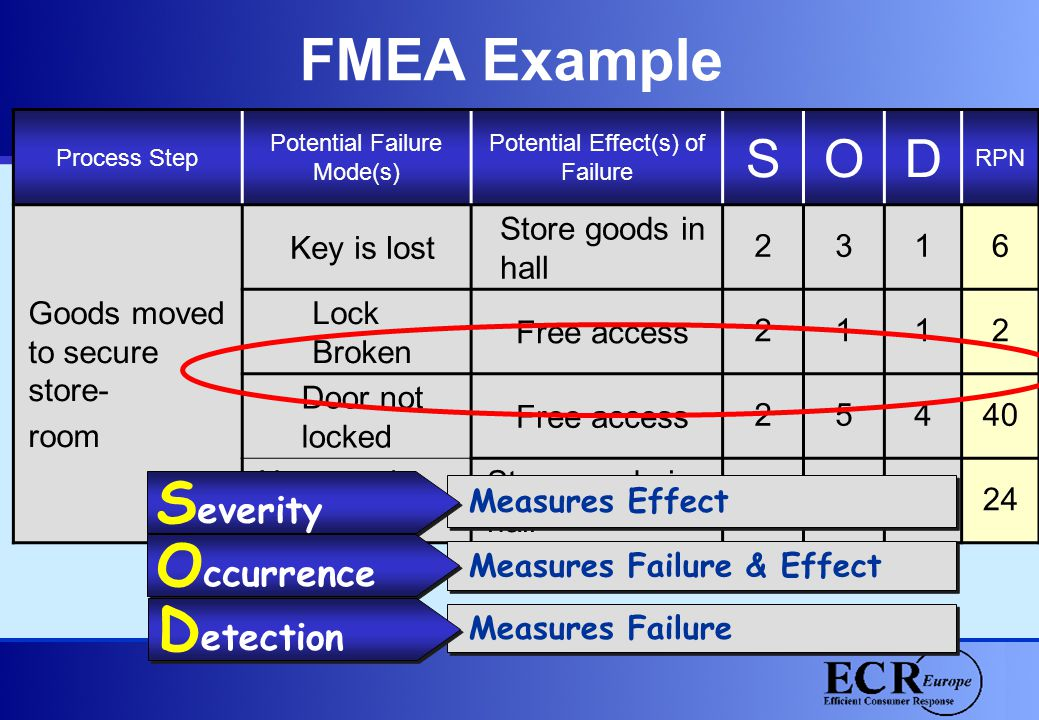 FMEA Example Process Step Potential Failure Mode(s) Potential Effect(s) of Failure SOD RPN Goods moved to secure store- room Key is lost Store goods i