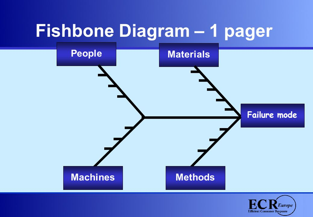 Failure mode People Materials MachinesMethods Fishbone Diagram – 1 pager