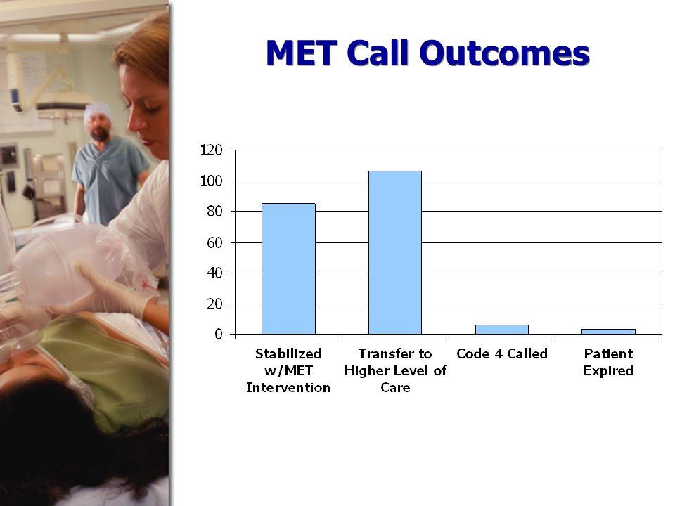 MET Call Outcomes