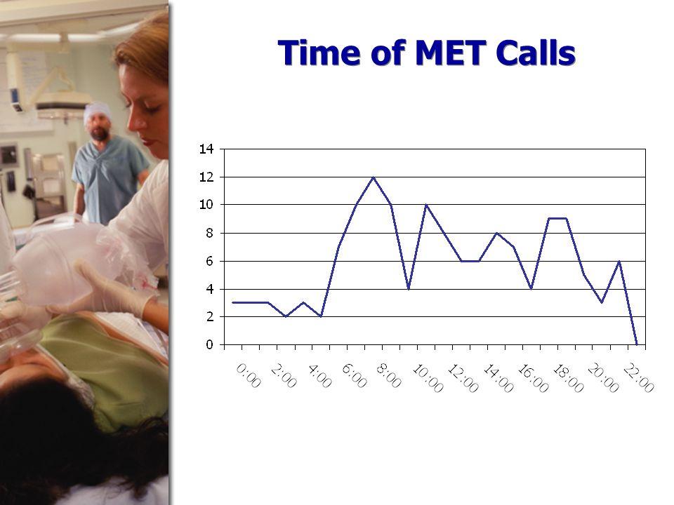 Time of MET Calls