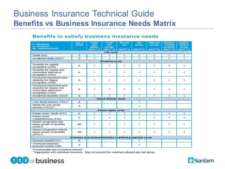 TEXT SLIDE Business Insurance Technical Guide Benefits vs Business Insurance Needs Matrix
