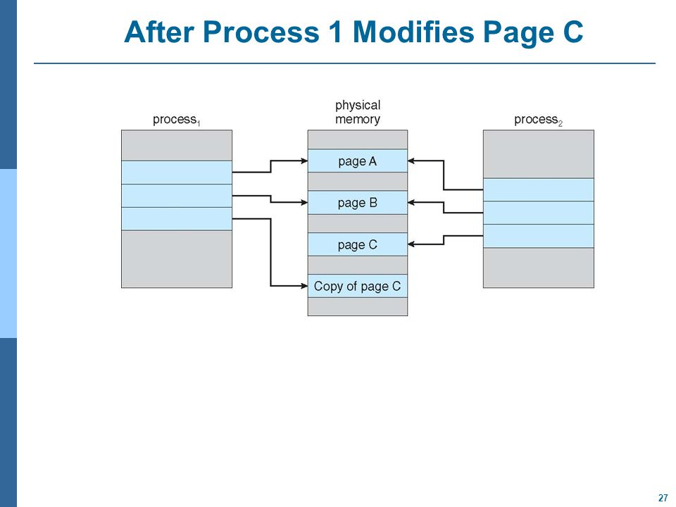 27 After Process 1 Modifies Page C