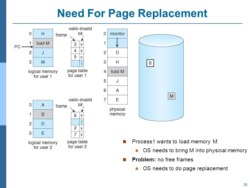 30 Need For Page Replacement Process1 wants to load memory M OS needs to bring M into physical memory Problem: no free frames OS needs to do page replacement