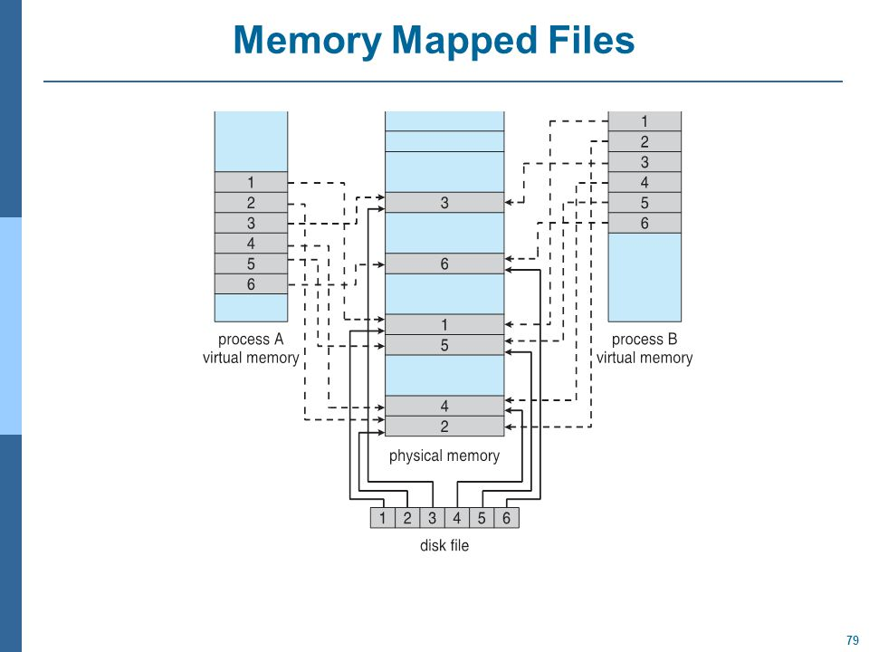 79 Memory Mapped Files