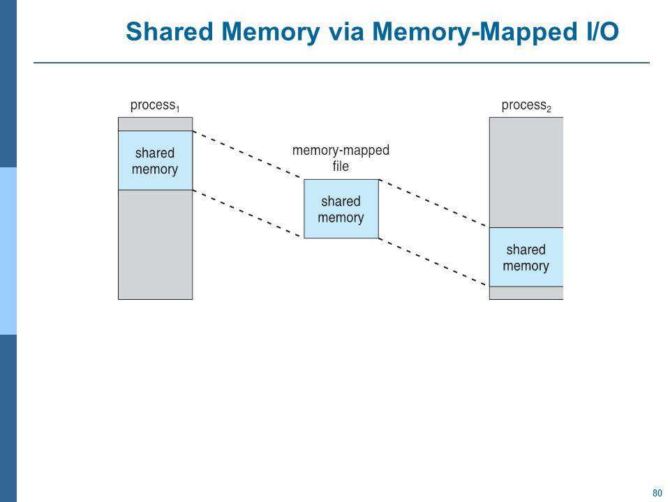80 Shared Memory via Memory-Mapped I/O
