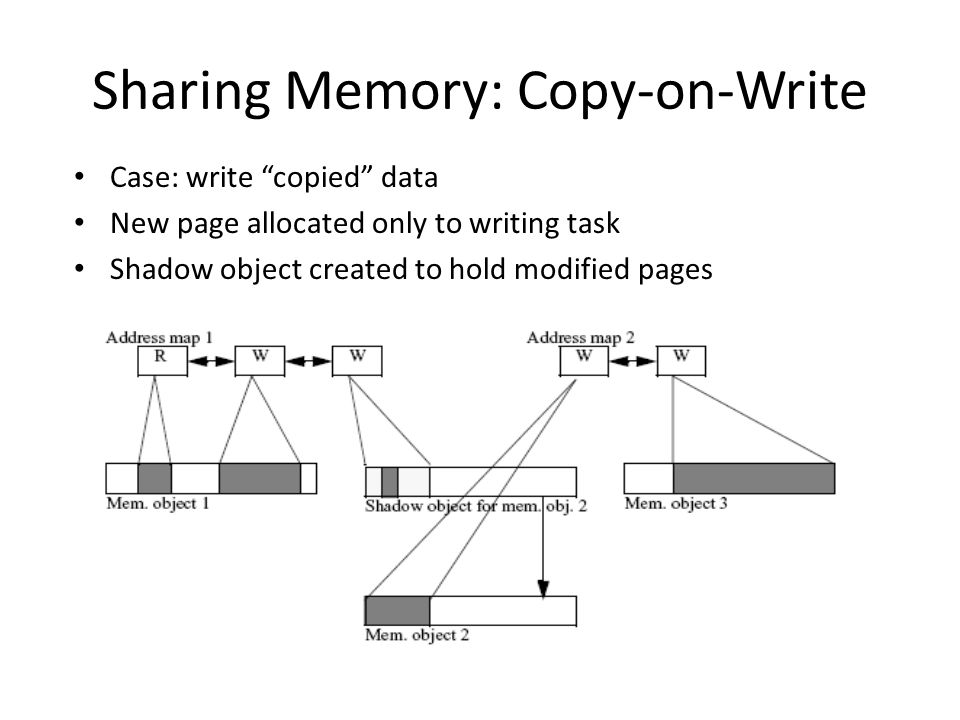 """Sharing Memory: Copy-on-Write Case: write """"copied"""" data New page allocated only to writing task Shadow object created to hold modified pages"""