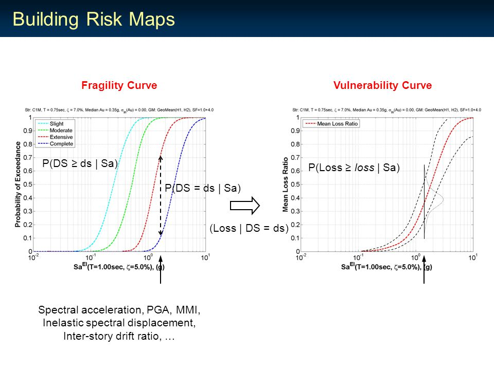 Building Risk Maps Spectral acceleration, PGA, MMI, Inelastic spectral displacement, Inter-story drift ratio, … Fragility Curve P(DS = ds | Sa) P(DS ≥ ds | Sa) (Loss | DS = ds) Vulnerability Curve P(Loss ≥ loss | Sa)