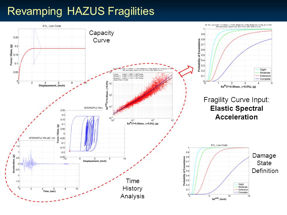 Revamping HAZUS Fragilities Damage State Definition Capacity Curve Time History Analysis Fragility Curve Input: Elastic Spectral Acceleration