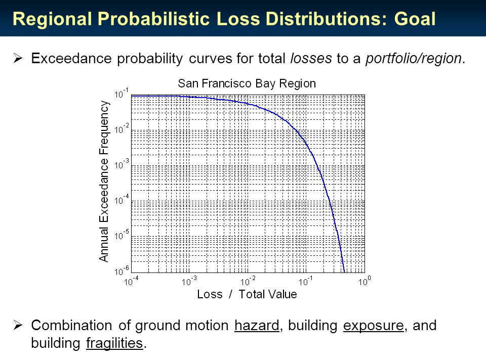 Regional Probabilistic Loss Distributions: Goal  Exceedance probability curves for total losses to a portfolio/region.