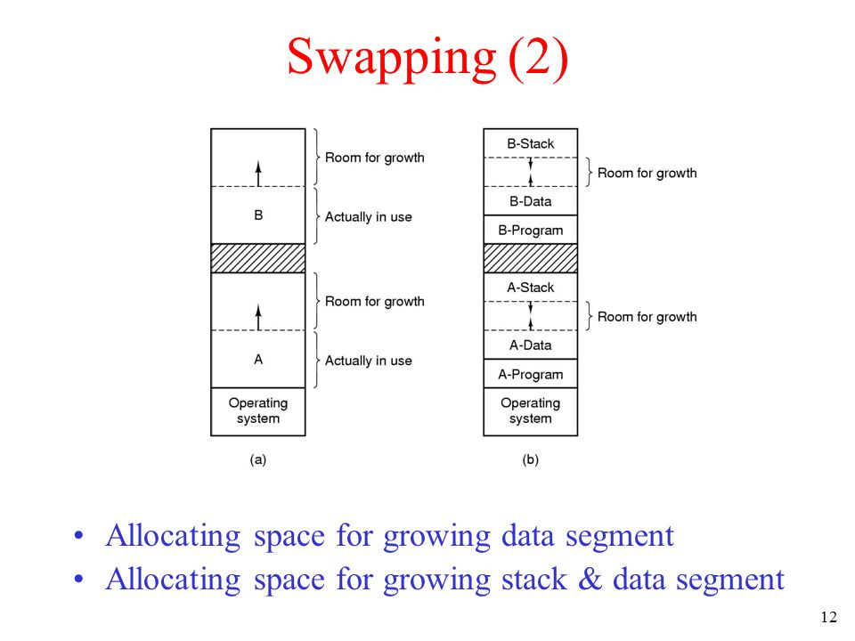 12 Swapping (2) Allocating space for growing data segment Allocating space for growing stack & data segment