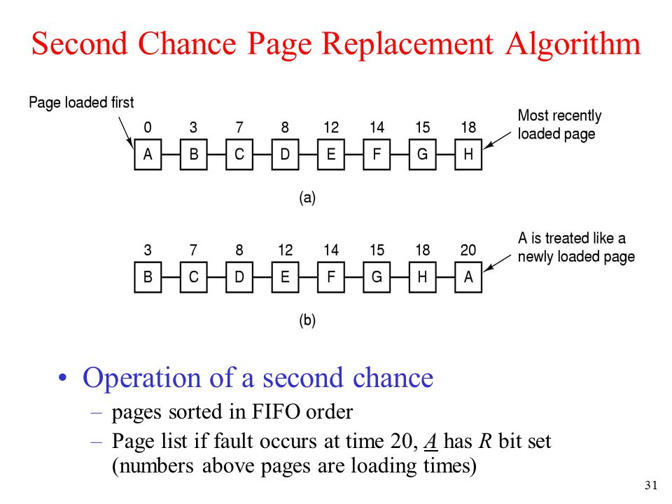31 Second Chance Page Replacement Algorithm Operation of a second chance –pages sorted in FIFO order –Page list if fault occurs at time 20, A has R bi