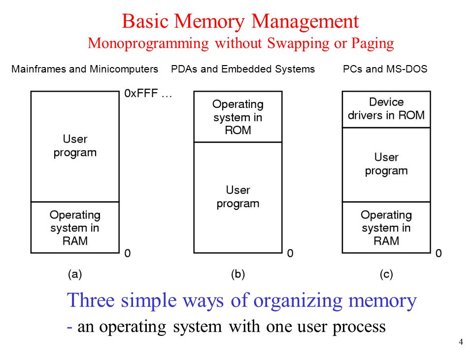 4 Basic Memory Management Monoprogramming without Swapping or Paging Three simple ways of organizing memory - an operating system with one user proces