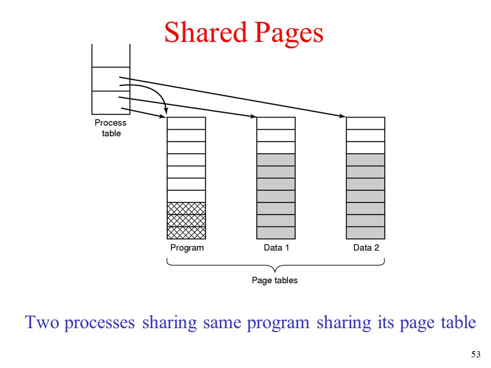 53 Shared Pages Two processes sharing same program sharing its page table
