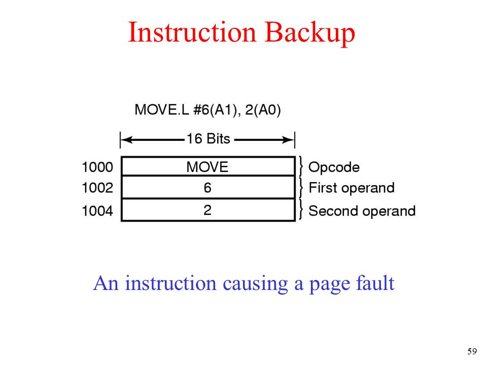 59 Instruction Backup An instruction causing a page fault