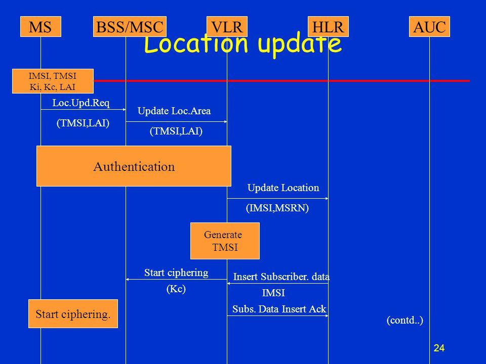 24 Location update MSBSS/MSCVLRHLRAUC IMSI, TMSI Ki, Kc, LAI Start ciphering.