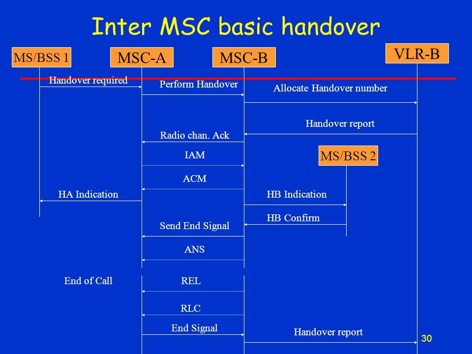 30 Inter MSC basic handover MS/BSS 1 MSC-A Handover required HA Indication MSC-B VLR-B Radio chan.