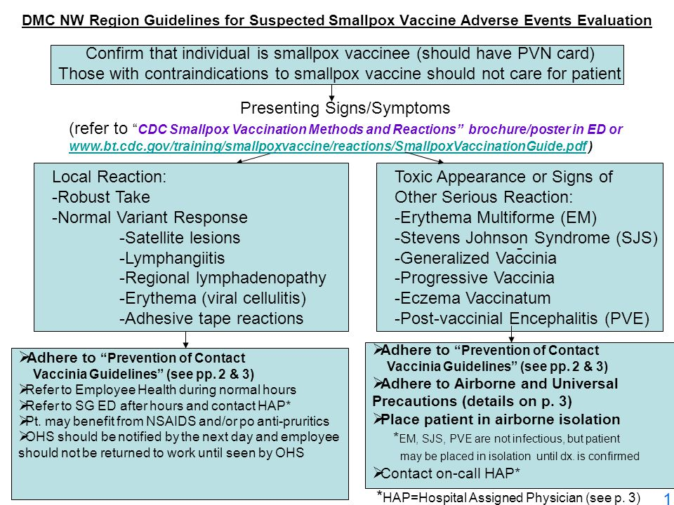 DMC NW Region Guidelines for Suspected Smallpox Vaccine Adverse Events Evaluation Confirm that individual is smallpox vaccinee (should have PVN card) Those with contraindications to smallpox vaccine should not care for patient - Local Reaction: -Robust Take -Normal Variant Response -Satellite lesions -Lymphangiitis -Regional lymphadenopathy -Erythema (viral cellulitis) -Adhesive tape reactions Toxic Appearance or Signs of Other Serious Reaction: -Erythema Multiforme (EM) -Stevens Johnson Syndrome (SJS) -Generalized Vaccinia -Progressive Vaccinia -Eczema Vaccinatum -Post-vaccinial Encephalitis (PVE)  Adhere to Prevention of Contact Vaccinia Guidelines (see pp.