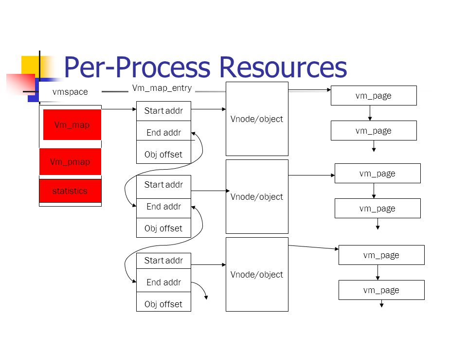 Per-Process Resources Start addr End addr Obj offset Vnode/object vm_page vmspace Start addr End addr Obj offset Start addr End addr Obj offset vm_page Vm_map Vm_pmap statistics Vm_map_entry