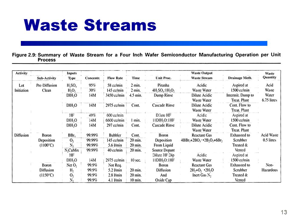 13 Waste Streams