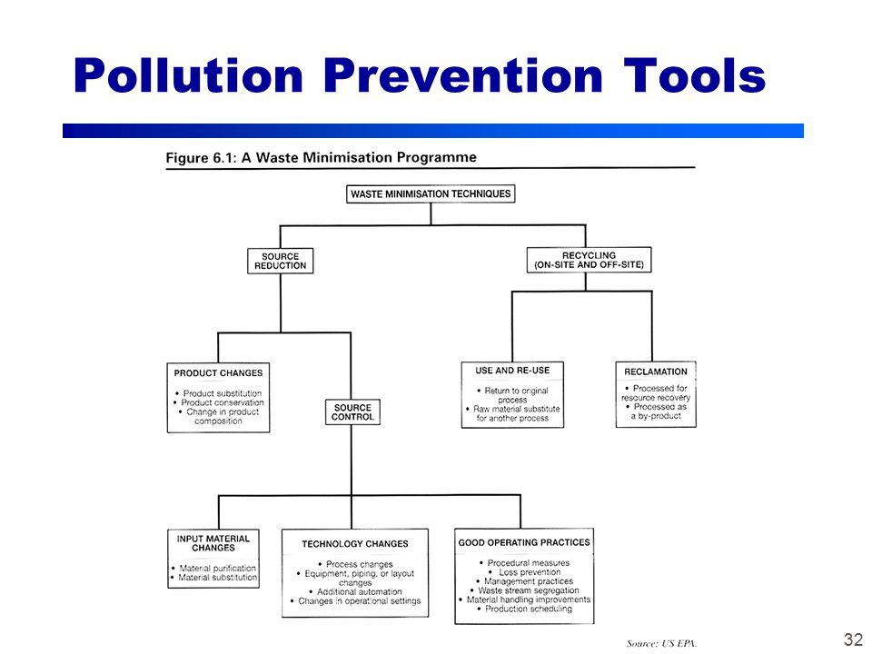 32 Pollution Prevention Tools