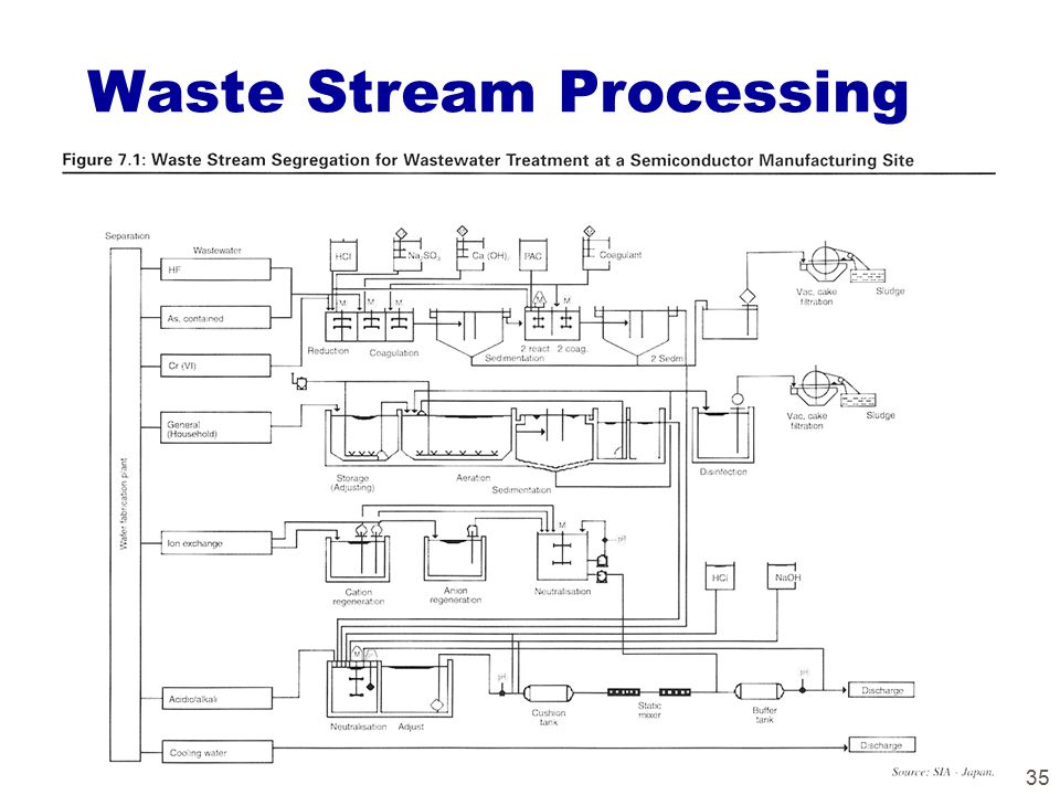 35 Waste Stream Processing