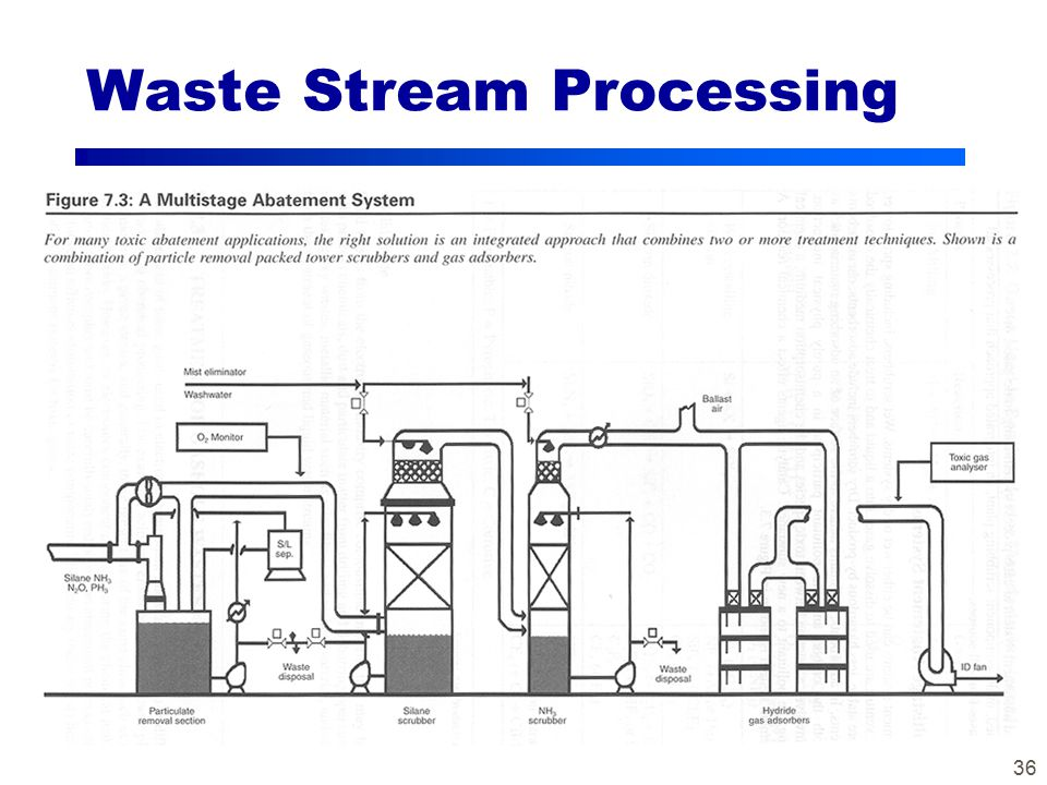 36 Waste Stream Processing