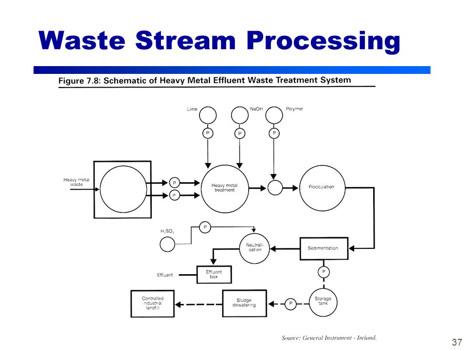 37 Waste Stream Processing
