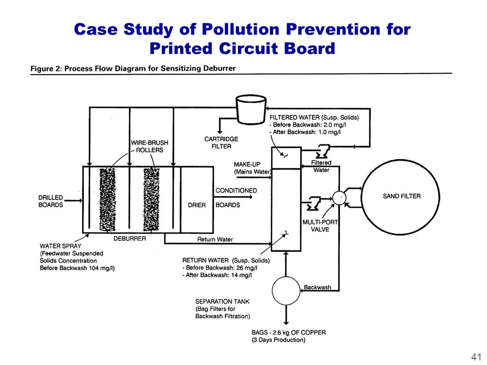 41 Case Study of Pollution Prevention for Printed Circuit Board