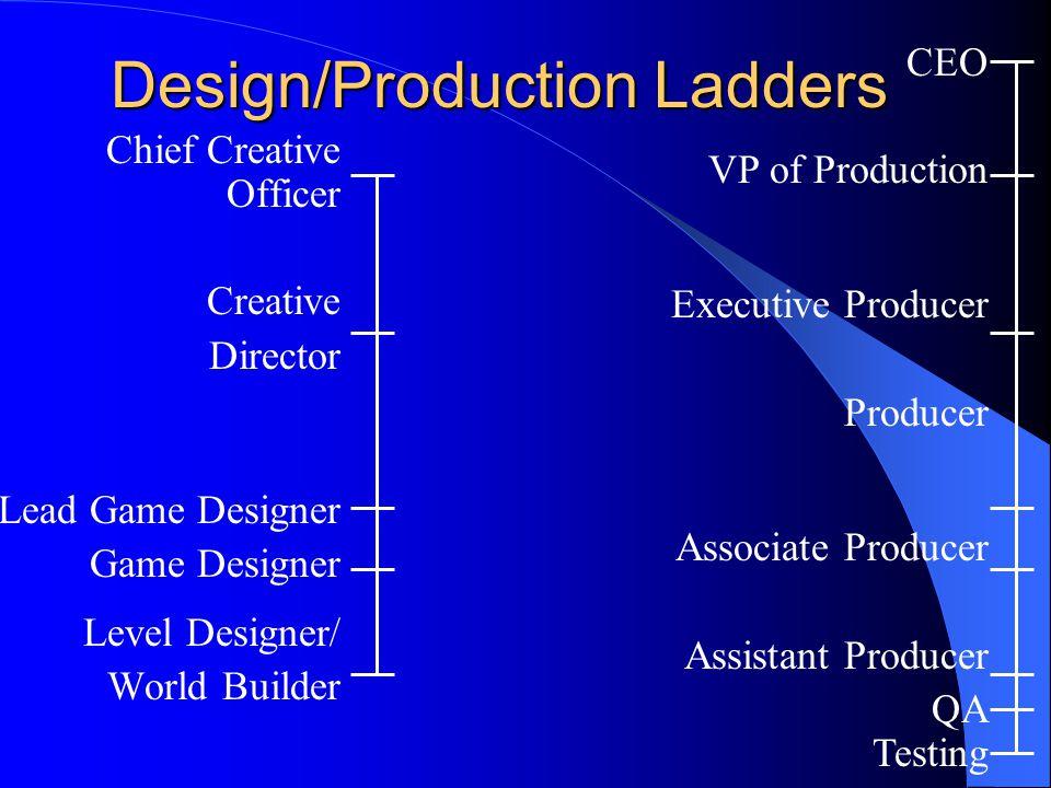Design/Production Ladders Chief Creative Officer Creative Director Lead Game Designer Game Designer Level Designer/ World Builder CEO VP of Production Executive Producer Producer Associate Producer Assistant Producer QA Testing