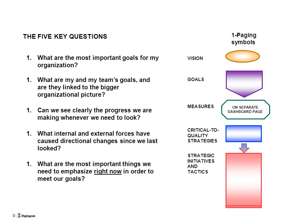 © THE FIVE KEY QUESTIONS 1.What are the most important goals for my organization.