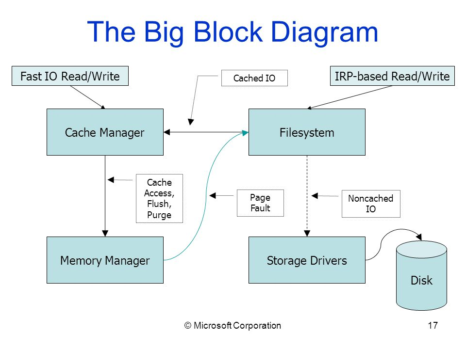 © Microsoft Corporation17 The Big Block Diagram Cache Manager Memory Manager Filesystem Storage Drivers Disk Fast IO Read/WriteIRP-based Read/Write Page Fault Cache Access, Flush, Purge Noncached IO Cached IO