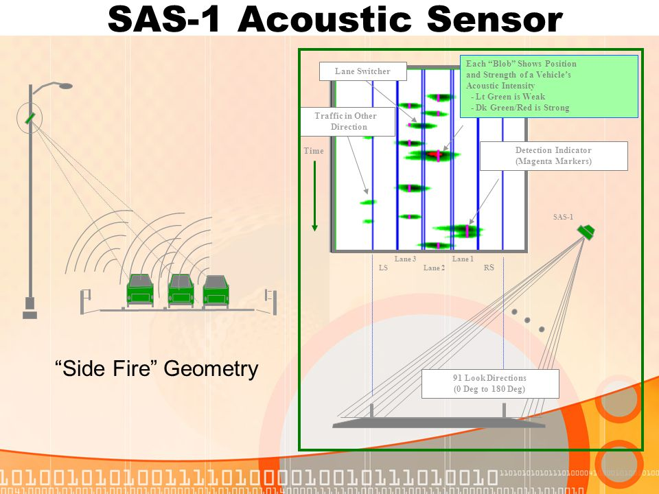 """Side Fire"" Geometry SAS-1 Acoustic Sensor SAS-1 91 Look Directions (0 Deg to 180 Deg) Time Each ""Blob"" Shows Position and Strength of a Vehicle's Aco"