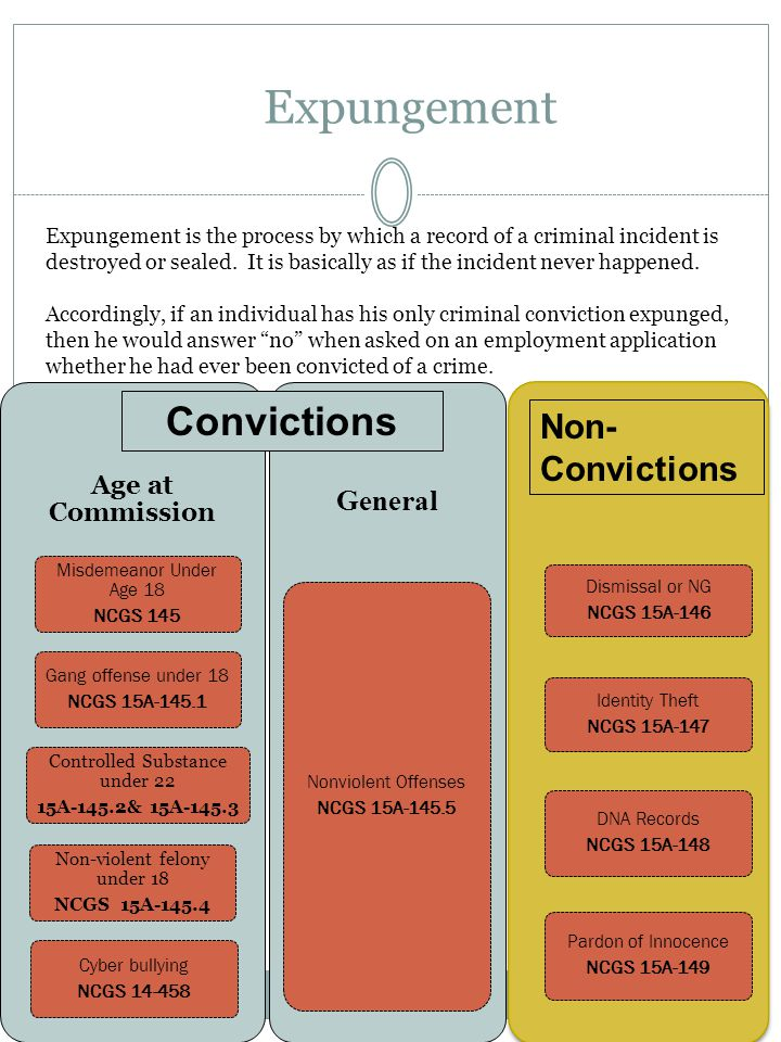 Expungement Age at Commission Misdemeanor Under Age 18 NCGS 145 Gang offense under 18 NCGS 15A-145.1 Cyber bullying NCGS 14-458 Non-violent felony under 18 NCGS 15A-145.4 Controlled Substance under 22 15A-145.2& 15A-145.3 General Nonviolent Offenses NCGS 15A-145.5 Dismissal or NG NCGS 15A-146 Identity Theft NCGS 15A-147 DNA Records NCGS 15A-148 Pardon of Innocence NCGS 15A-149 Expungement is the process by which a record of a criminal incident is destroyed or sealed.