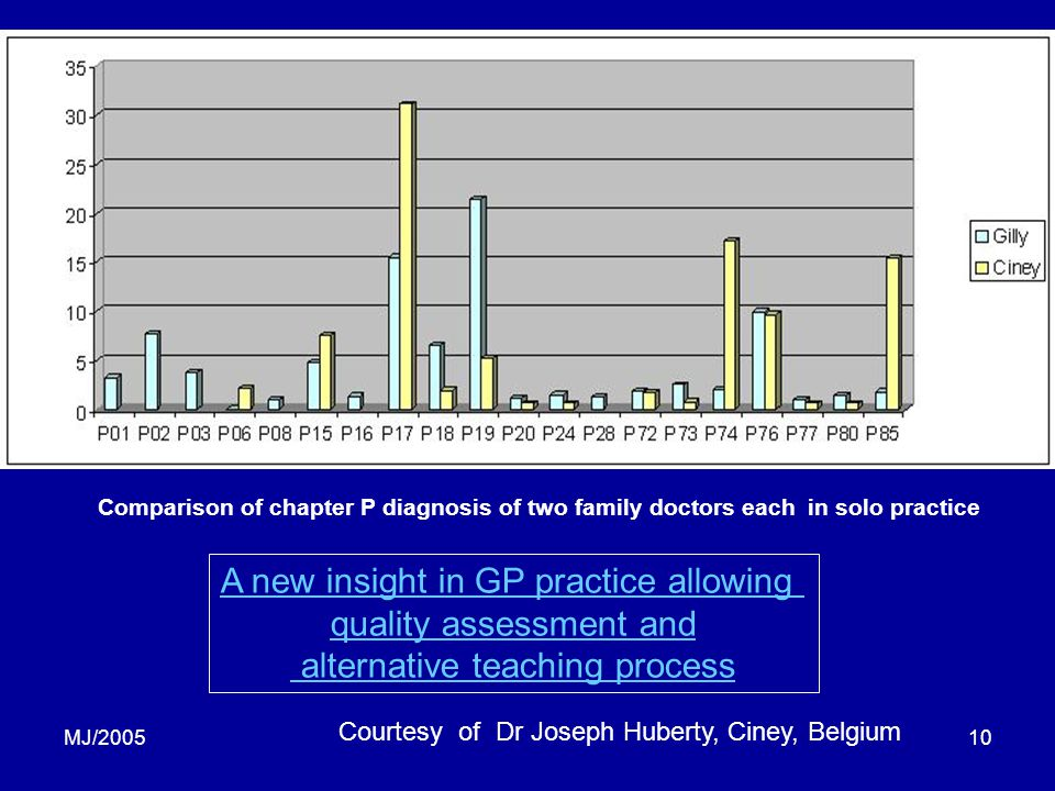 MJ/200510 Comparison of chapter P diagnosis of two family doctors each in solo practice Courtesy of Dr Joseph Huberty, Ciney, Belgium A new insight in GP practice allowing quality assessment and alternative teaching process