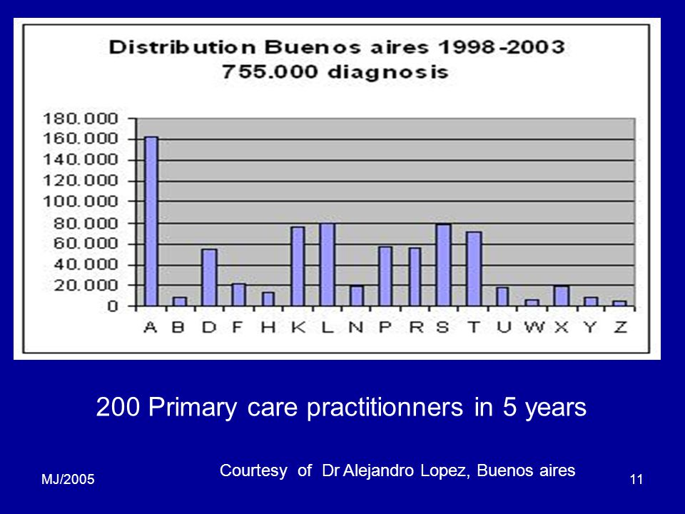 MJ/200511 200 Primary care practitionners in 5 years Courtesy of Dr Alejandro Lopez, Buenos aires