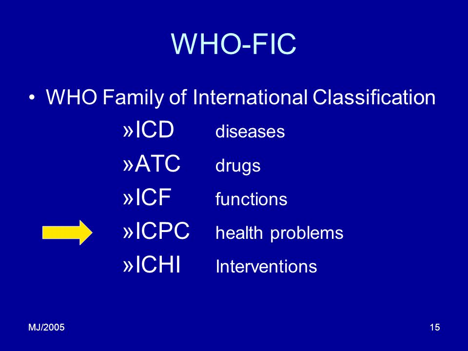 MJ/200515 WHO-FIC WHO Family of International Classification »ICD diseases »ATC drugs »ICF functions »ICPC health problems »ICHI Interventions