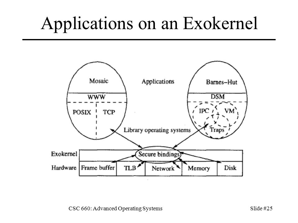 CSC 660: Advanced Operating SystemsSlide #25 Applications on an Exokernel