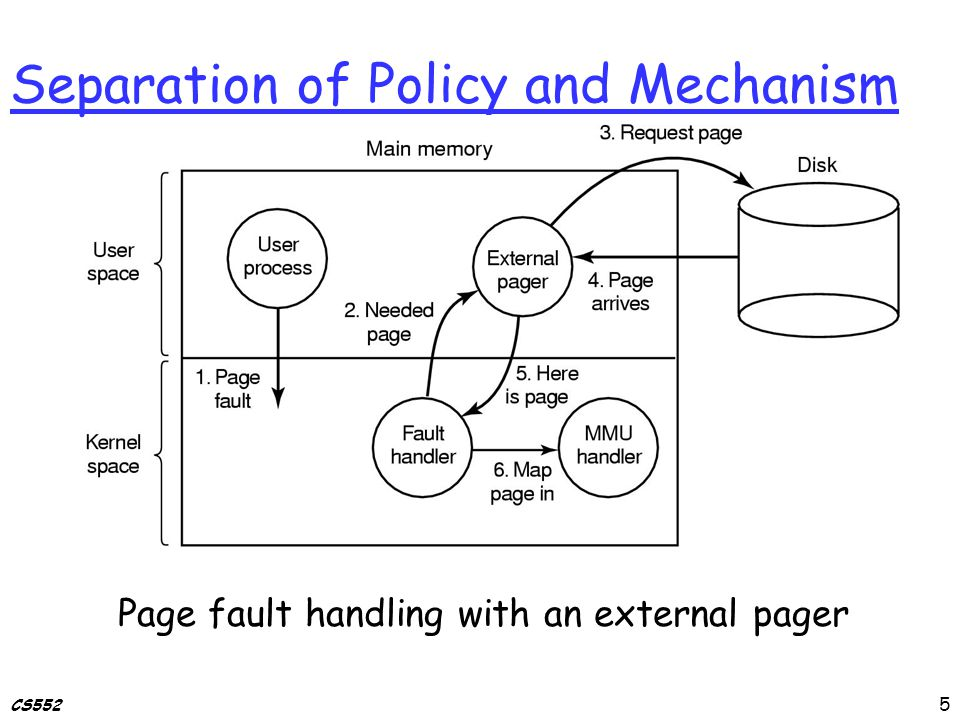 CS552 Separation of Policy and Mechanism Page fault handling with an external pager 5