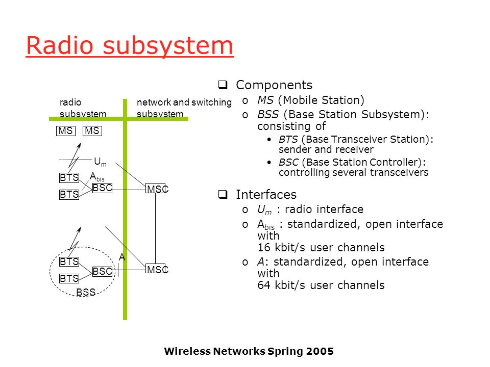 Wireless Networks Spring 2005 Radio subsystem  Components oMS (Mobile Station) oBSS (Base Station Subsystem): consisting of BTS (Base Transceiver Sta