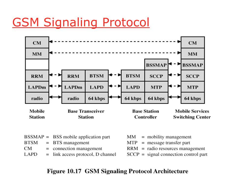 GSM Signaling Protocol