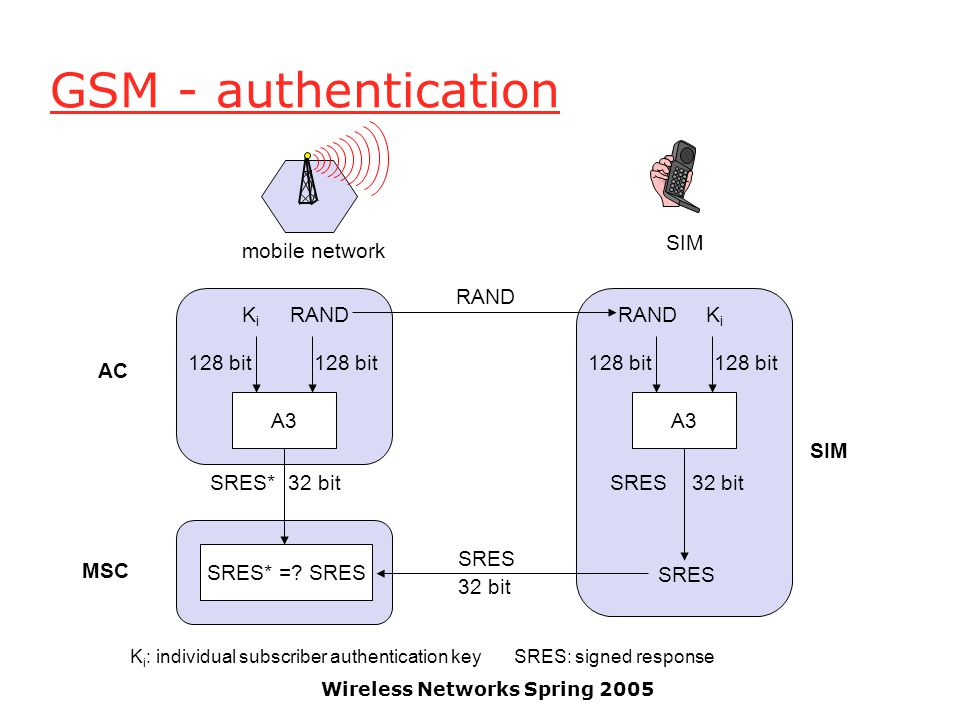Wireless Networks Spring 2005 GSM - authentication A3 RANDKiKi 128 bit SRES* 32 bit A3 RANDKiKi 128 bit SRES 32 bit SRES* =? SRES SRES RAND SRES 32 bi
