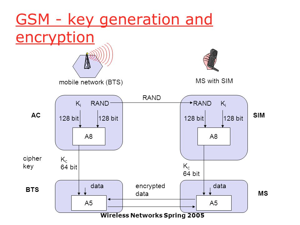 Wireless Networks Spring 2005 GSM - key generation and encryption A8 RANDKiKi 128 bit K c 64 bit A8 RANDKiKi 128 bit SRES RAND encrypted data mobile network (BTS) MS with SIM AC BTS SIM A5 K c 64 bit A5 MS data cipher key