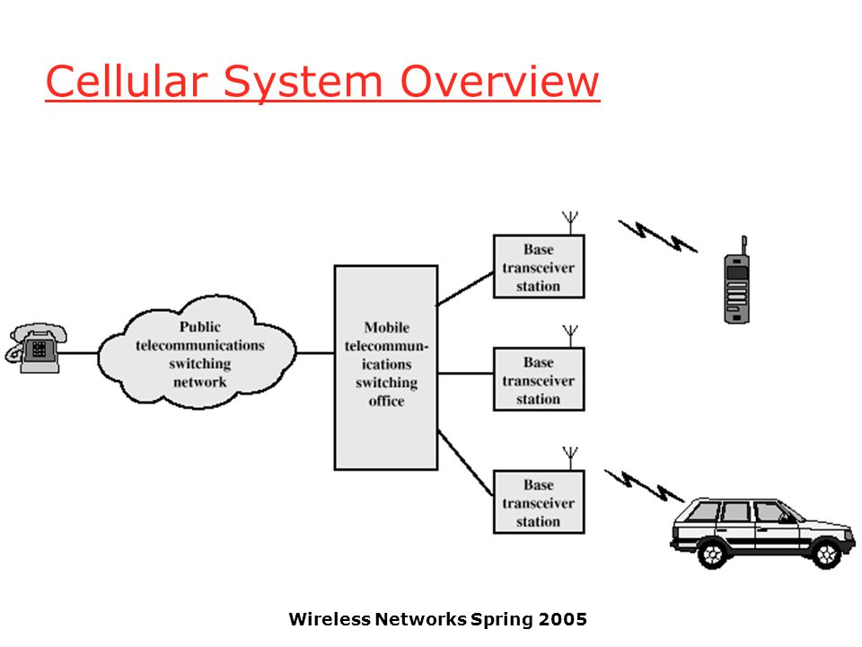 Wireless Networks Spring 2005 Cellular System Overview