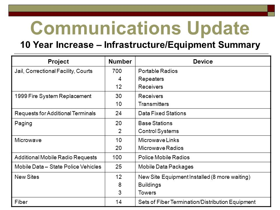 Communications Update 10 Year Increase – Infrastructure/Equipment Summary ProjectNumberDevice Jail, Correctional Facility, Courts 700 4 12 Portable Radios Repeaters Receivers 1999 Fire System Replacement 30 10 Receivers Transmitters Requests for Additional Terminals 24Data Fixed Stations Paging 20 2 Base Stations Control Systems Microwave 10 20 Microwave Links Microwave Radios Additional Mobile Radio Requests 100Police Mobile Radios Mobile Data – State Police Vehicles 25Mobile Data Packages New Sites 12 8 3 New Site Equipment Installed (8 more waiting) Buildings Towers Fiber 14Sets of Fiber Termination/Distribution Equipment