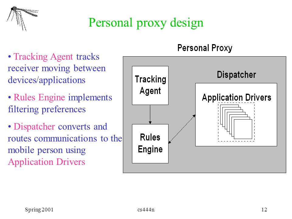Spring 2001cs444n12 Personal proxy design Tracking Agent tracks receiver moving between devices/applications Rules Engine implements filtering prefere