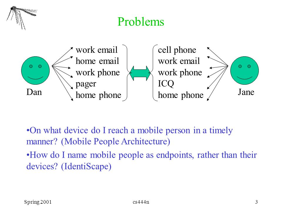 Spring 2001cs444n3 Problems work email home email work phone pager home phone cell phone work email work phone ICQ home phone DanJane On what device do I reach a mobile person in a timely manner.