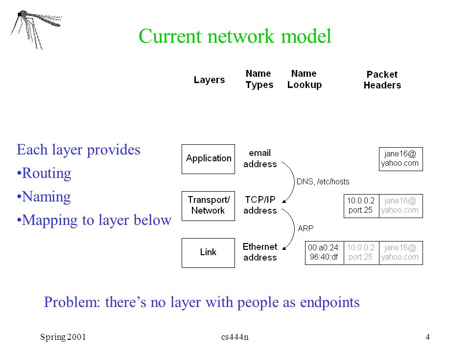 Spring 2001cs444n4 Current network model Each layer provides Routing Naming Mapping to layer below Problem: there's no layer with people as endpoints