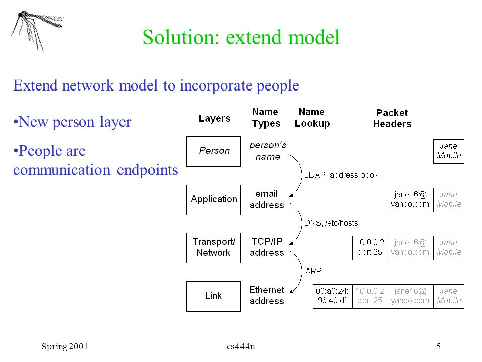 Spring 2001cs444n5 Solution: extend model Extend network model to incorporate people New person layer People are communication endpoints