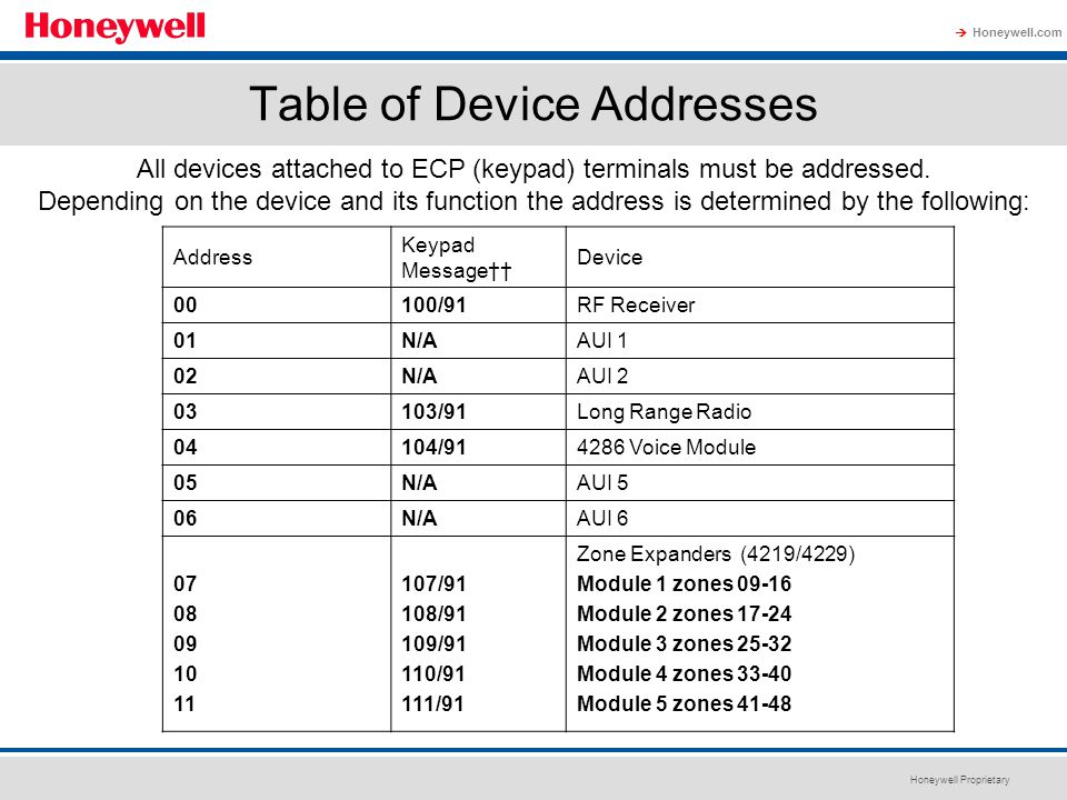 Honeywell Proprietary Honeywell.com  Table of Device Addresses All devices attached to ECP (keypad) terminals must be addressed. Depending on the dev