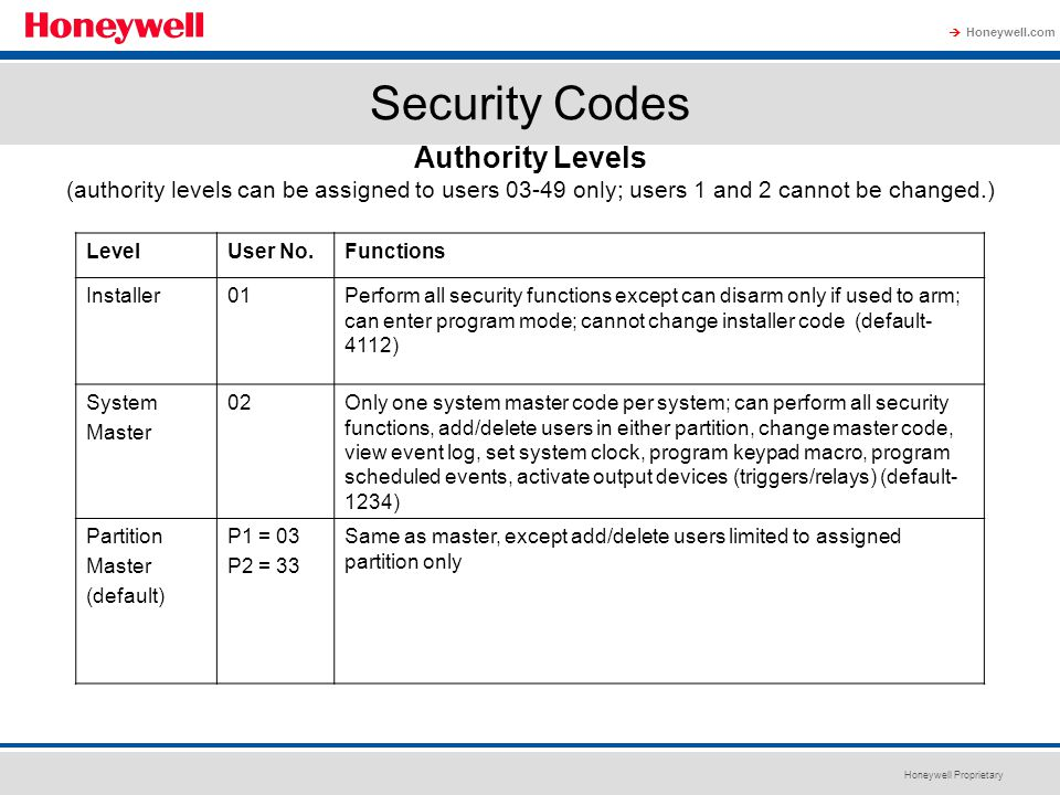 Honeywell Proprietary Honeywell.com  Security Codes LevelUser No.Functions Installer01Perform all security functions except can disarm only if used t